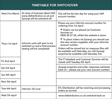 Informix Switchover Timetable